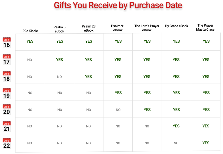 Gifts by Purchase Date 2020